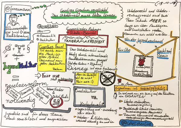 Sketchnote von @lebelieberlive zum Vortrag
